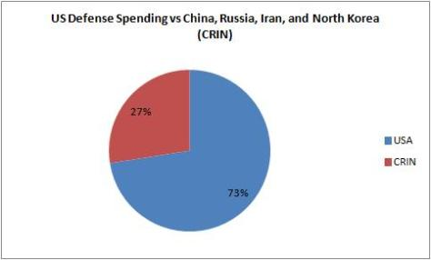 Defense Spending USA vs CRIN