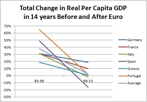 Eurozone Before and After