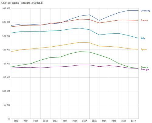 Eurozone Per Capita GDP