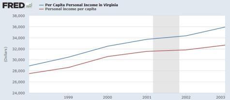 Gilmore Per Capita Income