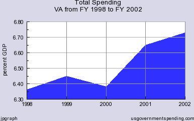 Gilmore Spending