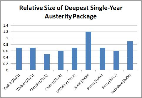 Governor Austerity Packages