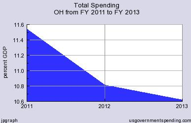 Kasich Government Spending
