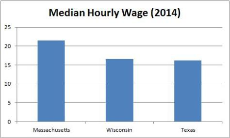Scott Walker Median Hourly Wage