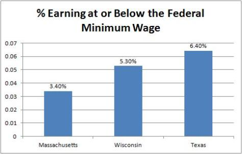 Scott Walker Minimum Wage