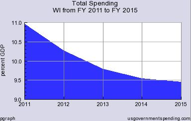 Scott Walker Spending