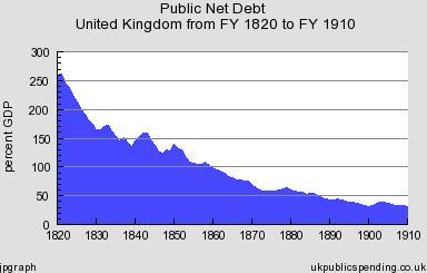 UK Debt 1800s