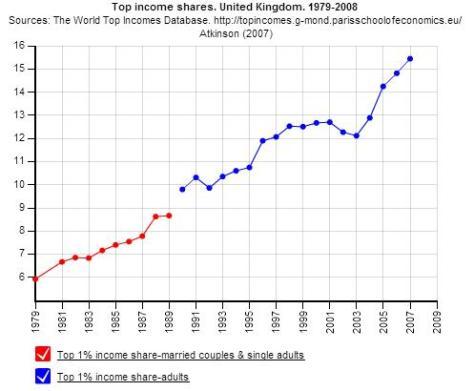 UK Inequality 79-08