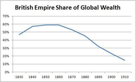 UK Wealth Share 1800s
