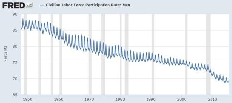 US Men Labor Participation
