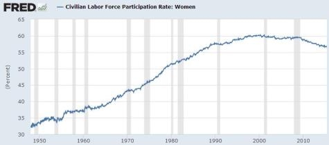 US Women Labor Participation