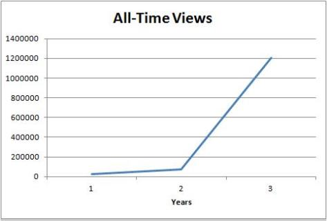 Blog Views All-Time