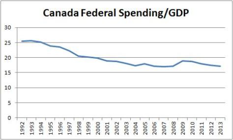 Canada Federal Spending to GDP
