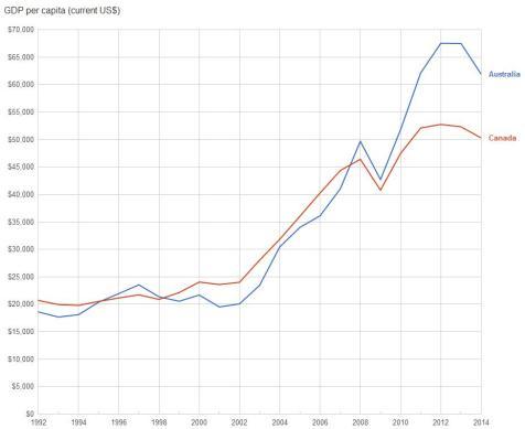 Canada vs Australia GDP Per Capita