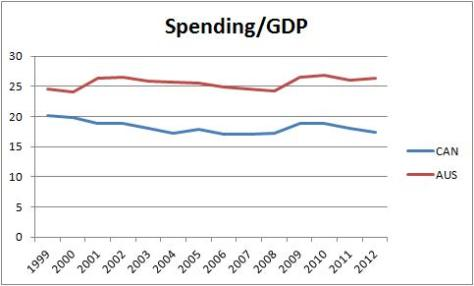 Canada vs Australia Spending to GDP