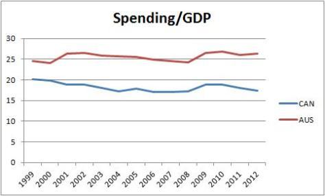 Canada vs Australia Spending to GDP