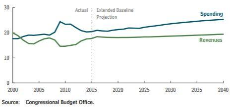CBO Revenue Projection