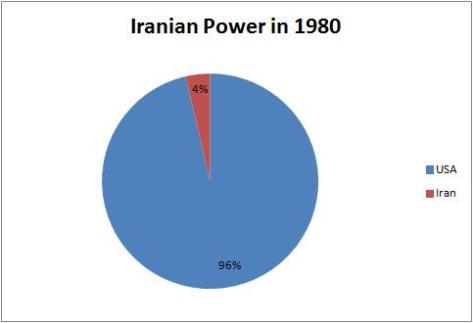 Iranian Power 1980