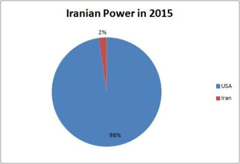 Iranian Power 2015