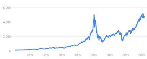 NASDAQ Aug 2015