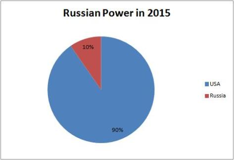 Russian Power 2015