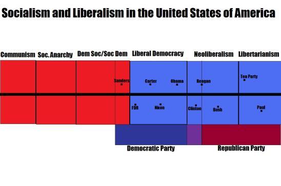 Socialism and Liberalism in th US