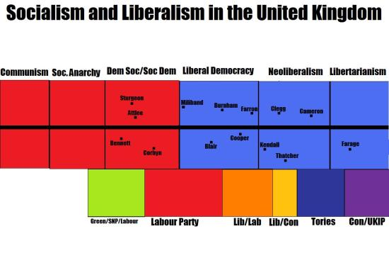 Socialism and Liberalism in the UK