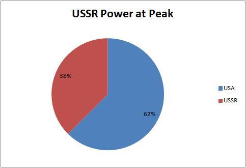 ussr-power-at-peak.jpg?w=483