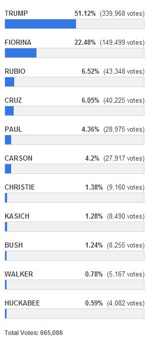 2nd Republican Debate Survey
