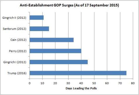 GOP Surges
