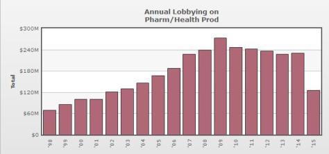 Pharma Lobbying