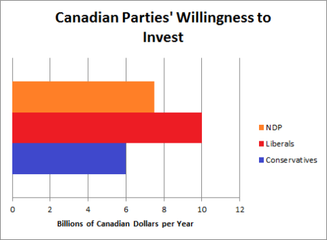 Canada Infrastructure Spending by Party