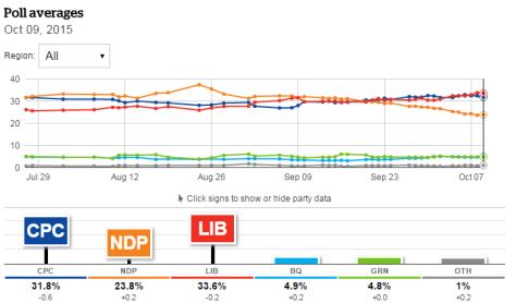 Canada Polling 12 October 2015