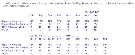 Government Shutdown Blame
