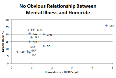 Mental Illness vs Homicide
