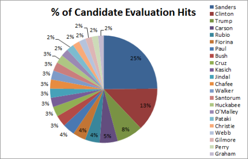 President Candidate Evaluation Views