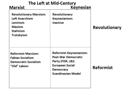 The Left at Mid-Century