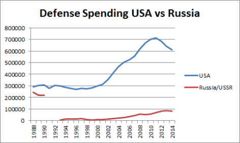 Defense Spending USA vs Russia