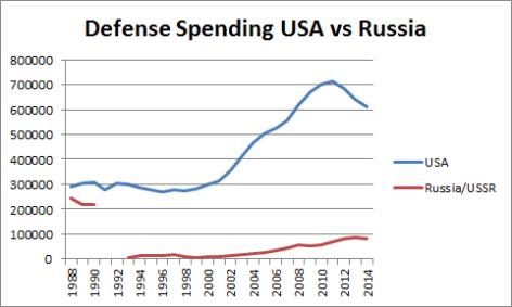 Defense Spending USA vs Russia