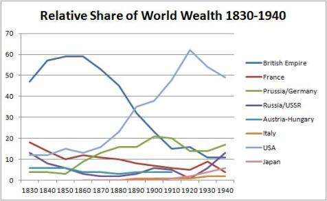 World Wealth By Country