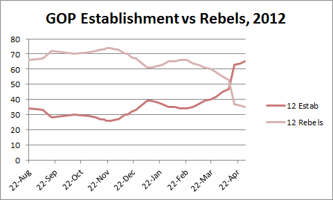 2012 GOP Establishment vs Rebels