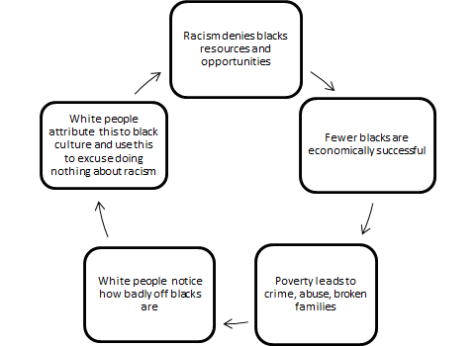 Cycle of Racism