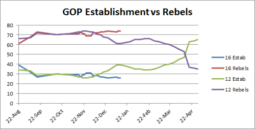 GOP Establishment vs Rebels