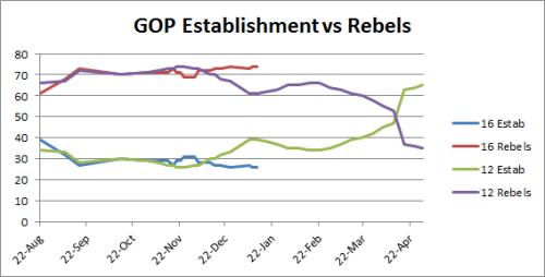 GOP Establishment vs Rebels