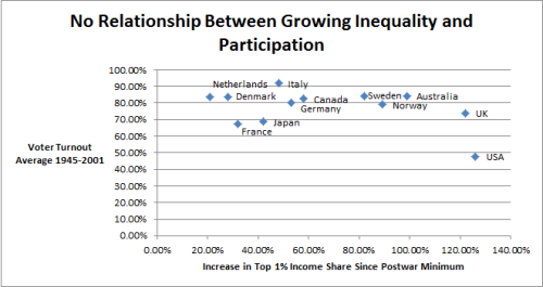 Participation vs Inequality Average