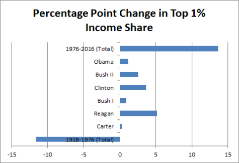 Percentage Point Change in Top 1% Income Share US Presidents