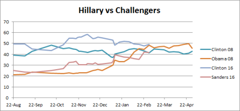 Hillary vs Challengers