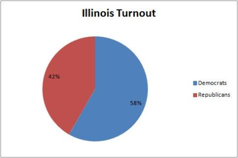 Illinois Turnout
