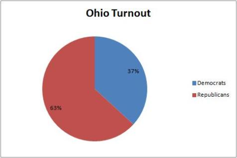Ohio Turnout