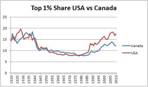 Top 1 Percent US vs CA